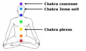 ametrine chakras