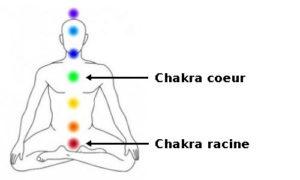 heliotrope chakras